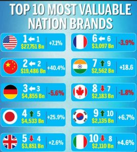 Most Valuable Nation Brands, Brand Finance's Annual Nation Brands Report, Most Valuable Nation, Nation Brand, Nation Brand India